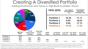 Investment Diversification Chart Buy Apple Stock Or Diversify