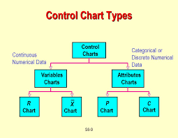 Theory Of Control Charts Ppt Operations Management Statistical Process Control Supplement