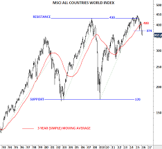 Msci World Index Performance Charts Uncategorized Archives Page 4 Of 39 Tech Charts