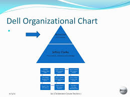 Ppt Dell Inc Powerpoint Presentation Free Download Id
