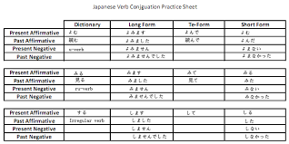 japanese verb te form chart short form japanese verbs japanese language all japanese