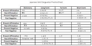 Short Form Japanese Verbs Japanese Language All Japanese