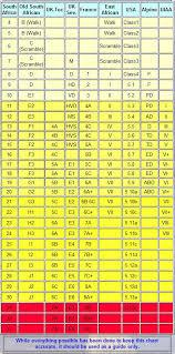 Climbing Grades Comparison Chart Grade Comparison