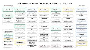 Media Concentration Chart The U S Corporate Media Oligopoly Ptolemy3