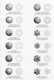 Truncated Solids Chart Platonic Solids In 2019 Sacred Geometry Platonic Solid