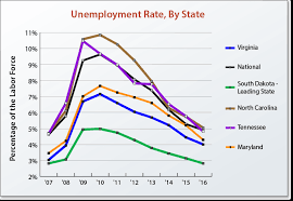 Commonwealths Unemployment Rate Drops To 2 9 The Roanoke