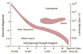 hertzsprung russell diagrammain sequence on the hertzsprung russell diagram