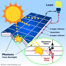 what is a solar panel? how does a solar panel work? Solar Panel Diagram With Explanation how do solar panels work? How Do Solar Panels Work