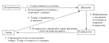 Контрольная работа по Маркетингу Вариант Контрольные работы  Автоматизированная система обработки заказов