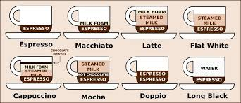 How Is Coffee In Australia Different Coffee Names Coffee