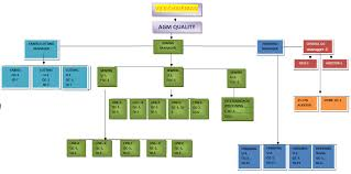 Audit Structure Chart Qa Organization Chart Structure Organogram Of Garments