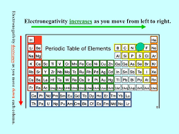 The Periodic Table and Chemical Bonding Lesson 4 - ppt video ...