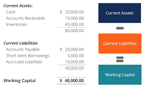 working capital formula