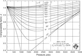 Compressibility Chart For Co2 Ideal Gas Equation An Overview Sciencedirect Topics
