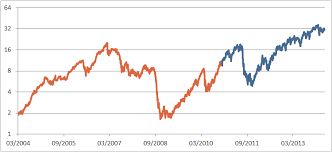 Backtesting Vix Etp Strategies With Limited Data Is