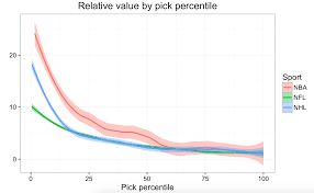 Nhl Draft Pick Value Chart The Making And Comparison Of Draft Curves Statsbylopez