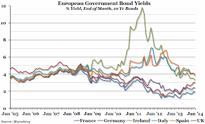 Uk Bond Yields Chart Chart Of The Week Week 2 2014 European Bond Yields