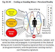Vibrational Frequency Chart Understanding The Vibrational Mechanics Of Manifestation