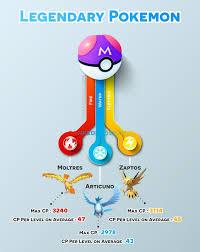 Legendary Pokemon Go Generation 4 Legendary Pokemon