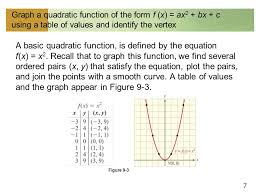 7 graph a quadratic function of the form f x ax 2