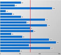 Add Average Line To Bar Chart
