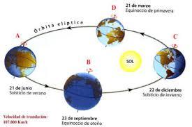 Image result for equinoccio de primavera