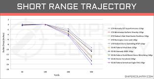 270 Win Vs 30 06 Sprg Cartridge Comparison Sniper Country