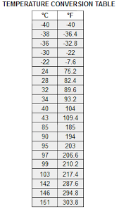 C Vs F Chart 10 Search Results For U201ccelsius And Fahrenheit Chart For