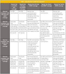2019 Hsa Contribution Limits Chart Hsa Contribution Limits For Spouses