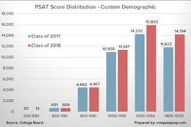 Psat Raw Score To Scaled Score Chart Www Bedowntowndaytona Com