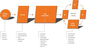 Traction Chart The Eos Process Entrepreneurial Leadership Associates
