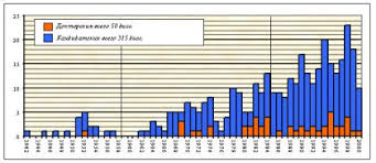 Исторический обзор диссертационных исследований по проблемам  Динамика защиты диссертаций по военной психологии с 1942 по 2000 гг