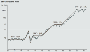 After Market Stock Charts Stock Market Since 1900 The Big Picture