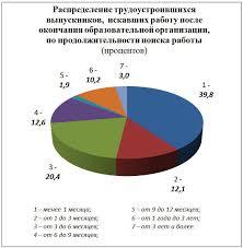 В России % выпускников после получения диплома ищут работу три  Инфографика Федеральная служба государственной статистики