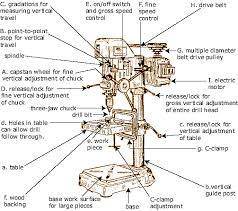 drill press parts. a typical manual drill press is shown in the figure below. compared to other powered metal cutting tools, fairly simple, but it has evolved parts s