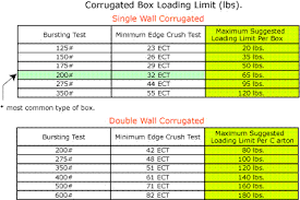 Corrugated Strength Chart