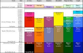 File Qumran Chronology Chart 3 Jpg Wikipedia