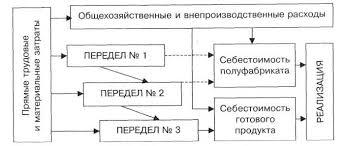 Реферат Попередельный метод учета затрат и калькулирования  Попередельный метод учета затрат