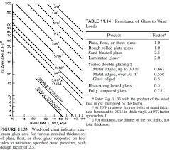 Wind Load Chart Glazing Civil Engineering