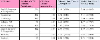 Ap Chart Columbia Students Outscore Peers On Advanced Placement Exams