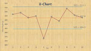Statistical Process Control Chart For Means X Bar Chart