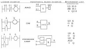 block diagram programmable logic controller the wiring diagram plc programming plc manual block diagram