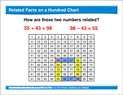 Math Review Hundred Chart Subtract 2 Digit Numbers Fact