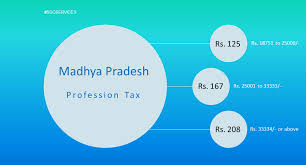 Madhya Pradesh Professional Tax Ptax Revised Slab Rate