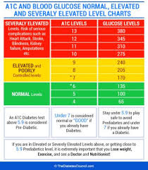 A1c Levels Chart A1c Test Results Chart Average Blood Glucose Level Chart