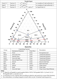 Casagrande Chart Revised Soil Classification System For Coarse Fine Mixtures
