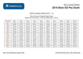 Basic Pay Scale Chart 2016 General Schedule Gs Base Pay Scale For 2016