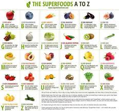 Vitamins A To Z Chart Superfoods A To Z Superfoods Food Charts Food