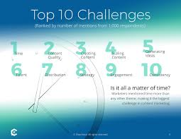 top content challenges for content marketers