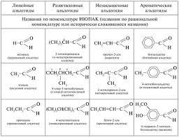 Контрольная работа № Кислородсодержащие органические соединения  Назовите следующие соединения по систематической номенклатуре